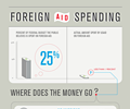 Foreign Aid Spending
